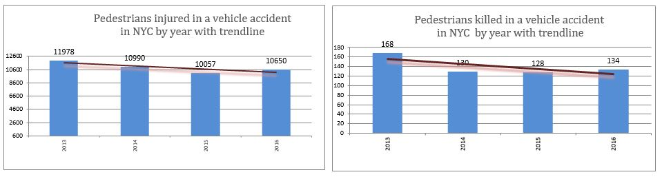 Pedestrians injured or killed in a vehicle accident in NYC by year with trendline