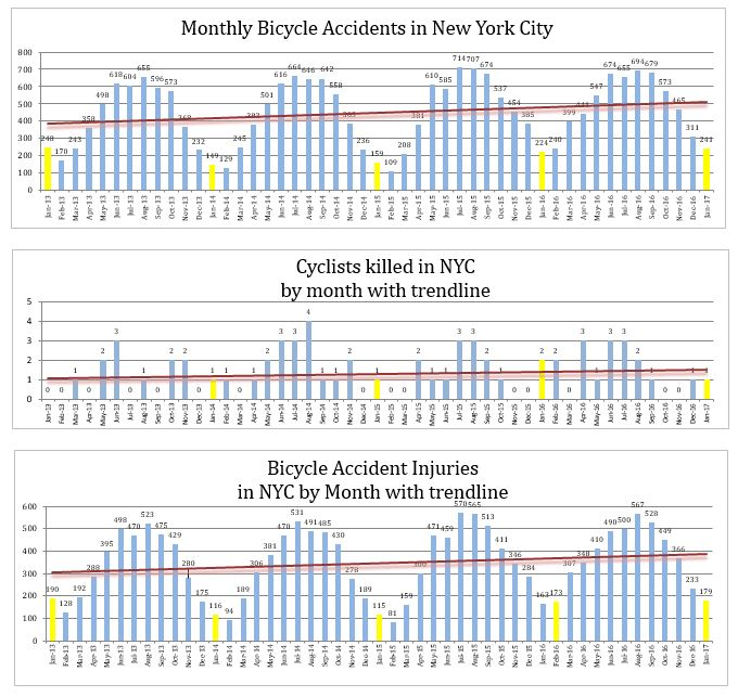 NYC Bicycle accidents injuries and deaths January 2017