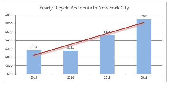 Yearly Bicycle Accidents in New York City