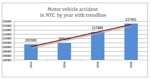 Motor vehicle accident in NYC by year with trendline