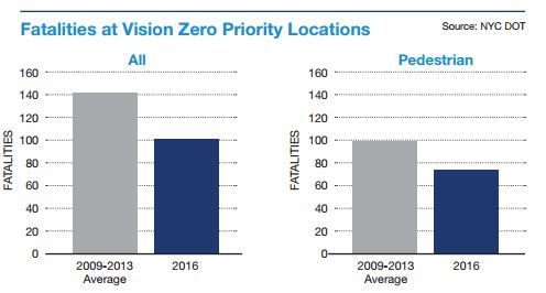 Traffic fatalities at Vision Zero priority locations in 2016 compared to previous Vision Zero years