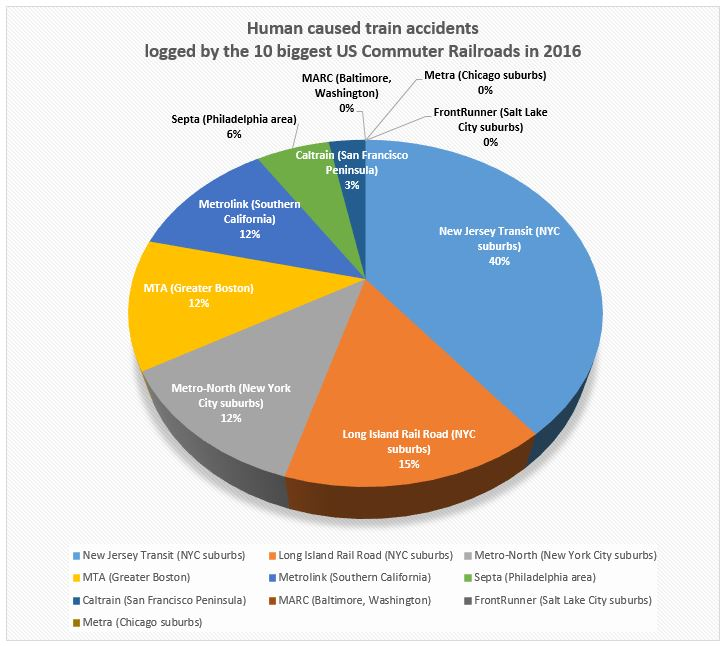 human caused train accidents 2016 graph