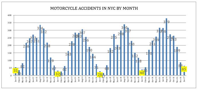 MOTORCYCLE ACCIDENTS IN NYC BY MONTH