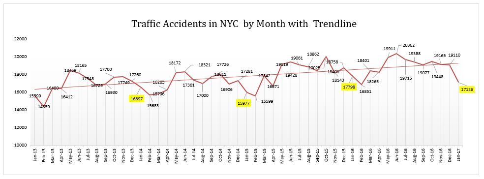 Traffic Accidents in NYC by Month with Trendline