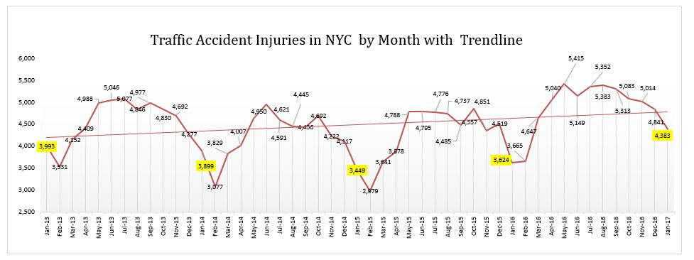 Traffic Accident Injuries in NYC by Month with Trendline