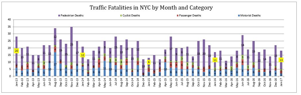 Traffic Fatalities in NYC by Month and Category