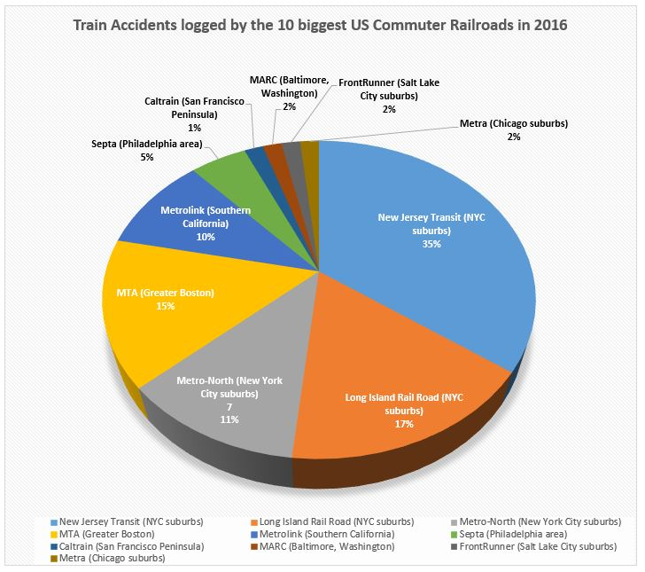 train accidents 2016 statistics