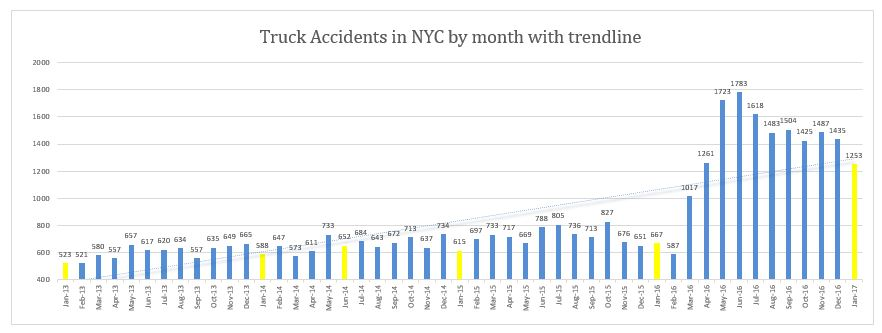 Truck Accidents in NYC by month with trendline