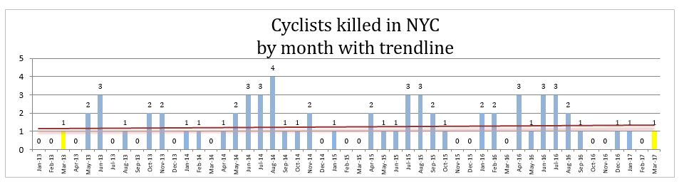 Monthly bicycle accident death New York March 2017