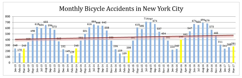 Monthly bicycle accidents New York March 2017