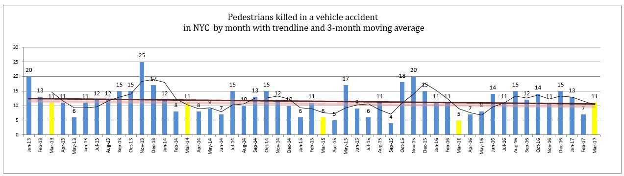Monthly pedestrian deaths in New York March 2017