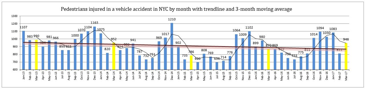 Monthly pedestrian injuries in New York March 2017