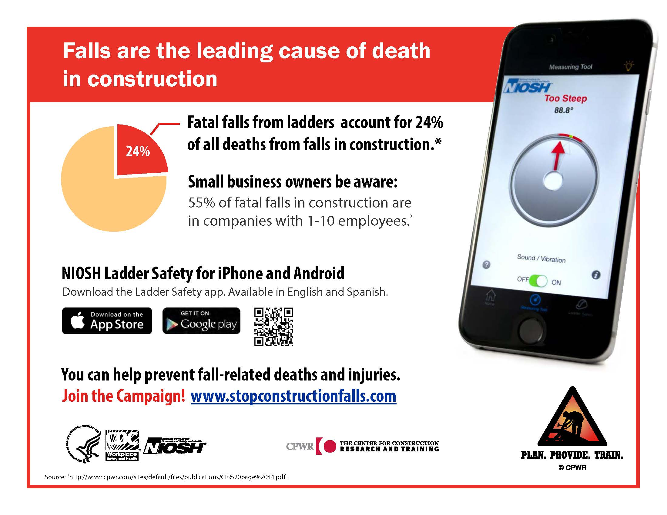 Falls are the leading cause of death in the construction industry