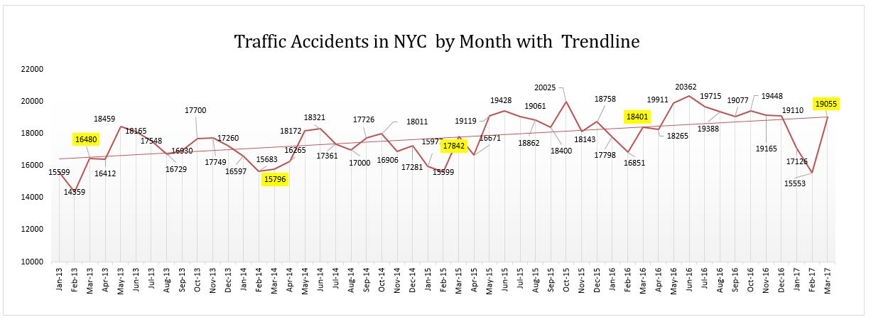 Traffic Accidents NYC since 2013