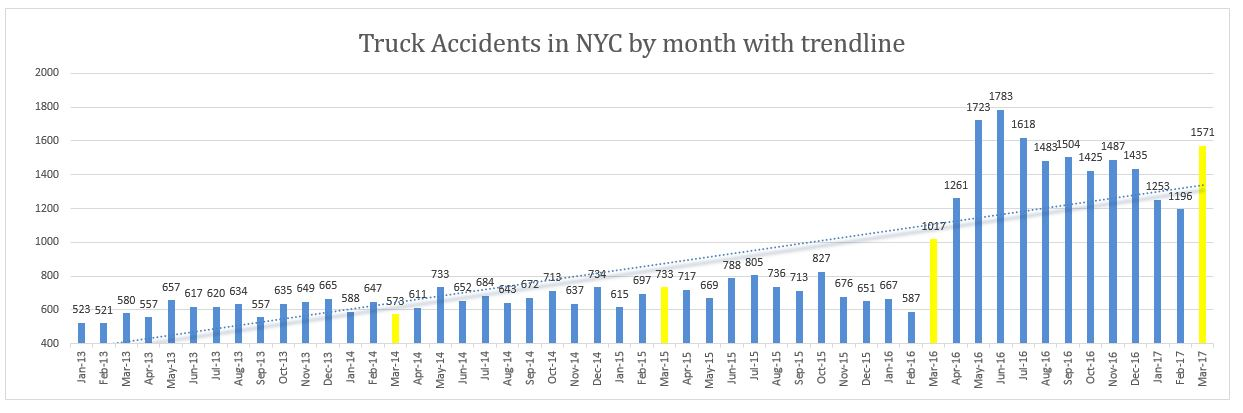 Truck accidents NYC March 2017