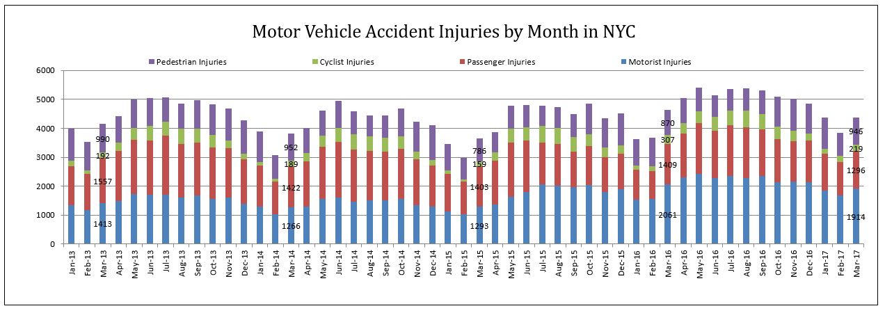 auto accidents injuries by category March 2017