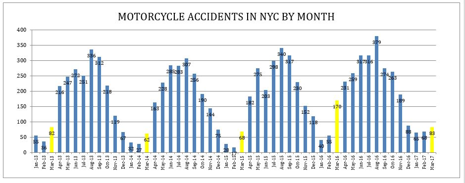 motorcycle accidents NYC March 2017