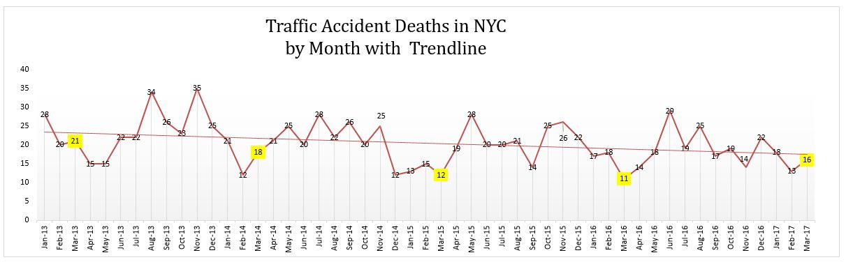 traffic accident deaths NYC March 2017