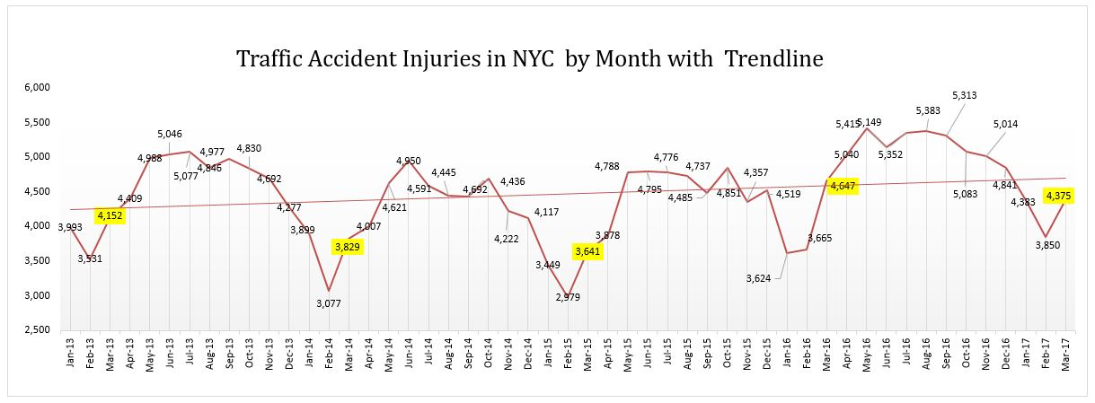 traffic accent injuries NYC March 2017