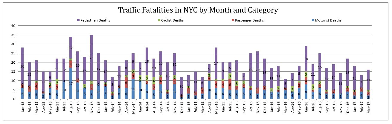 traffic fatalities per category NYC March 2017.JPG