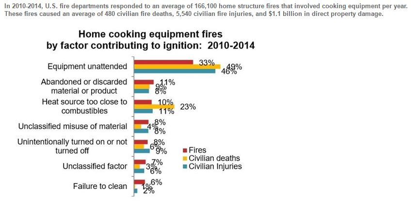 Fire statistics from NFPA
