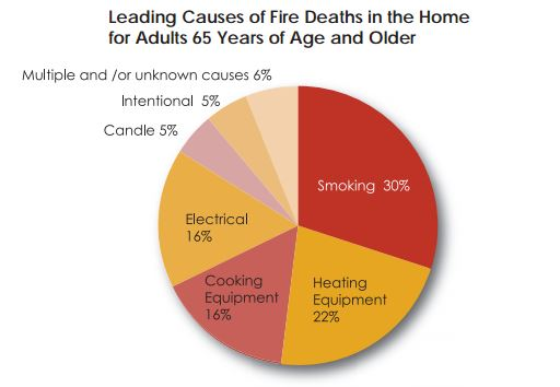 Leading Causes of fire Death for elderly in NYC