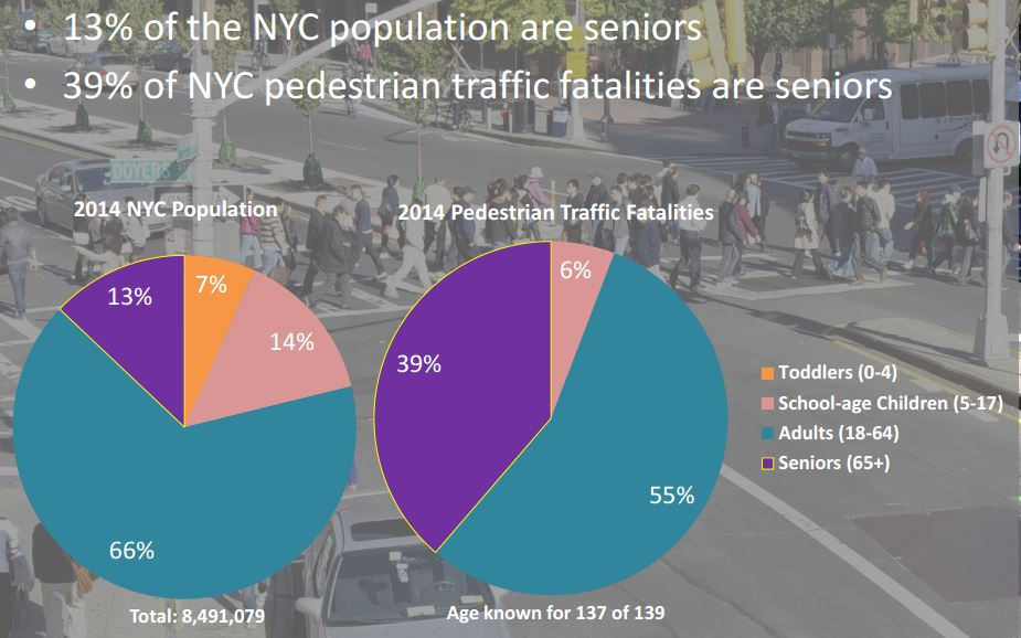 pedestrian fatality NYC by age