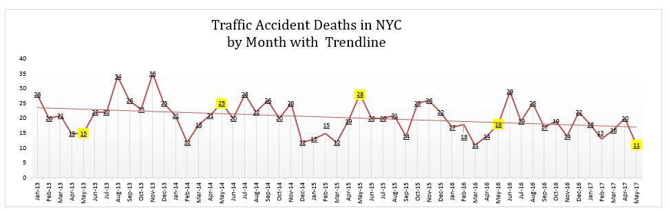 Auto Accidents Deaths in NYC Monthly Graph