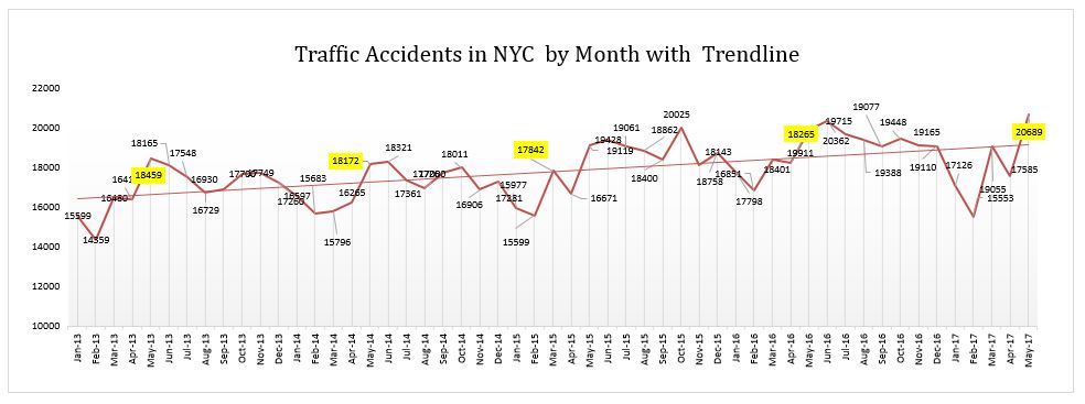 Auto Accidents NYC Monthly Graph