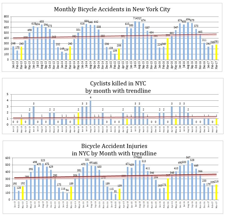 Bicycle accidents injuries and deaths in NYC by month until May 2017