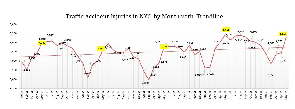 auto accidents injuries in NYC monthly graph