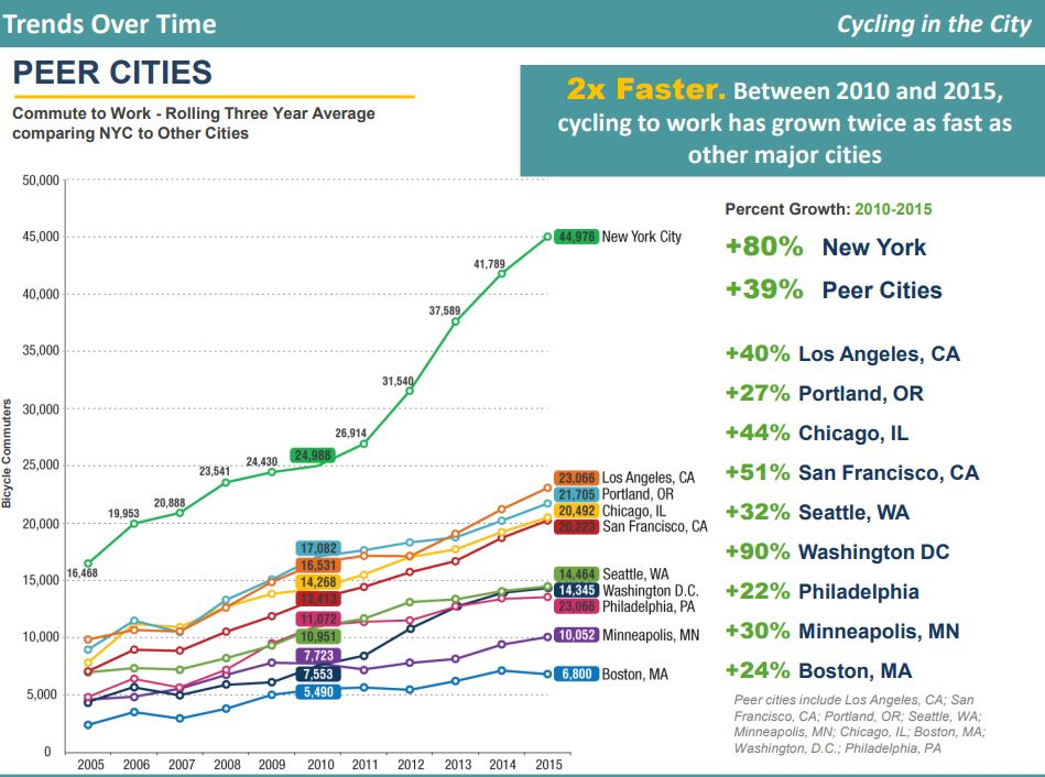 bicycling statistics NYC
