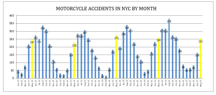 motorcycle accidents in NYC by month until May 2017