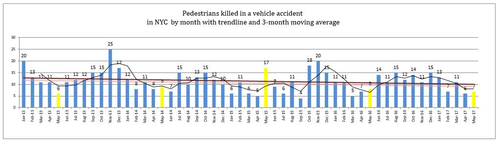 pedestrian deaths NYC by month