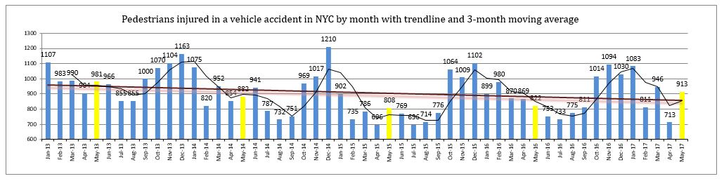 pedestrian injuries NYC May 2017
