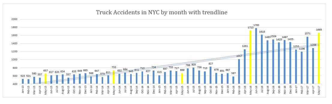 truck accidents NYC May 2017