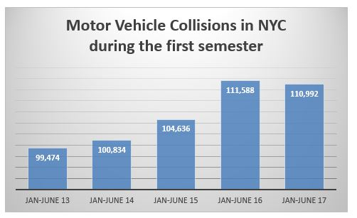 Auto Accidents NYC first semester 2017