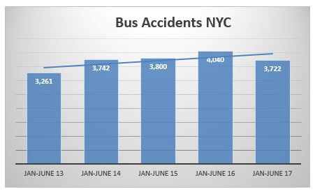 Bus accident NYC first semester 2017