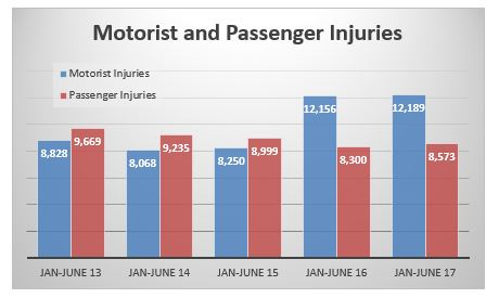 Motorists and passengers injured in auto accidents in New York City first semester 2017