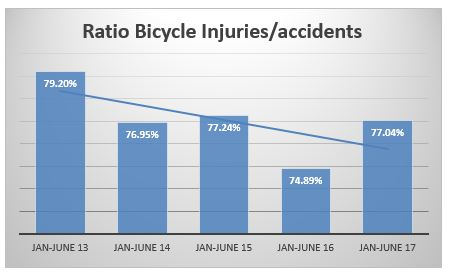 Ratio bicycle accident injuries compared to total bicycle accidents