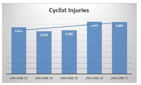 bicycle accident injuries in NYC during the first semester of 2013 to 2017