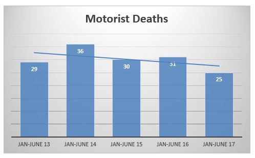motorist deaths in New York City during the first semester of 2013 to 2017