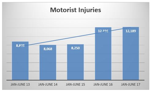motorists injured in accidents in NYC during the first semester fo 2013 to 2017