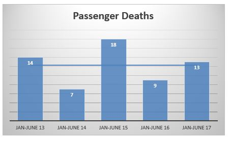 passenger deaths in NYC first semester 2017