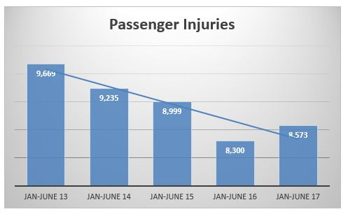 passengers injures in crashes in NYC during the first semester of 2013 to 2017