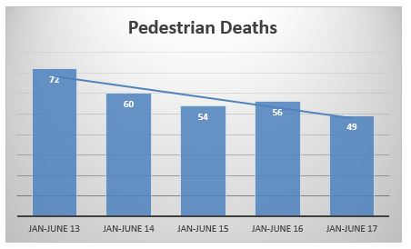 pedestrian deaths NYC first semester 2017
