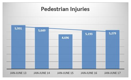 pedestrian injuries NYC first semester 2017
