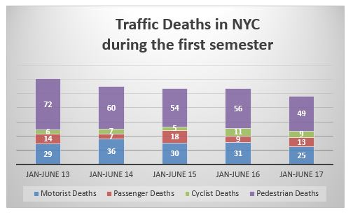 traffic accident deaths in NYC for the first semester of 2013 to 2017