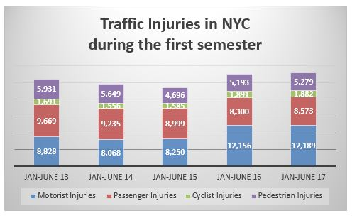 traffic accident injuries in NYC for the first semester from 2013 to 2017