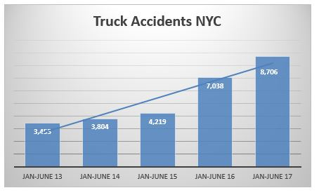 truck accidents NYC First Semester 20017
